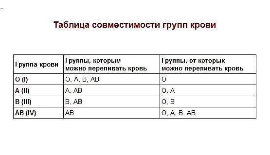 Анализ на группу крови и резус  фактор-таблица совместимости групп крови